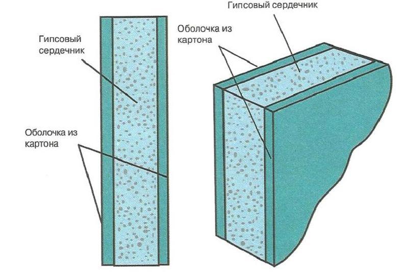 Состав гипсокартона - строение