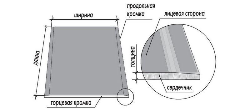 Размеры гипсокартонного листа